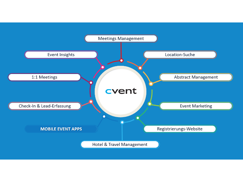 Übersicht über die Module der Cvent Event Cloud, in dem die Event-App ein Teil davon ist